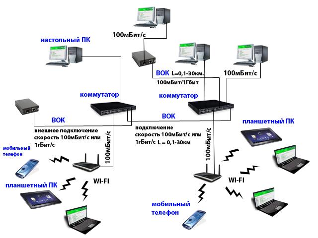 типа компьютерной сети,